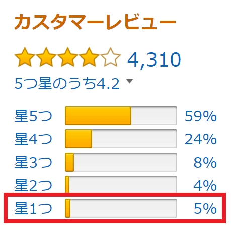 amazon-review-star-one
