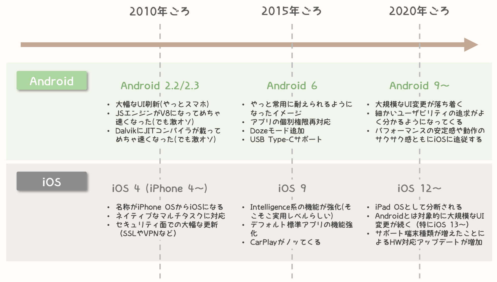 android-and-ios-histories