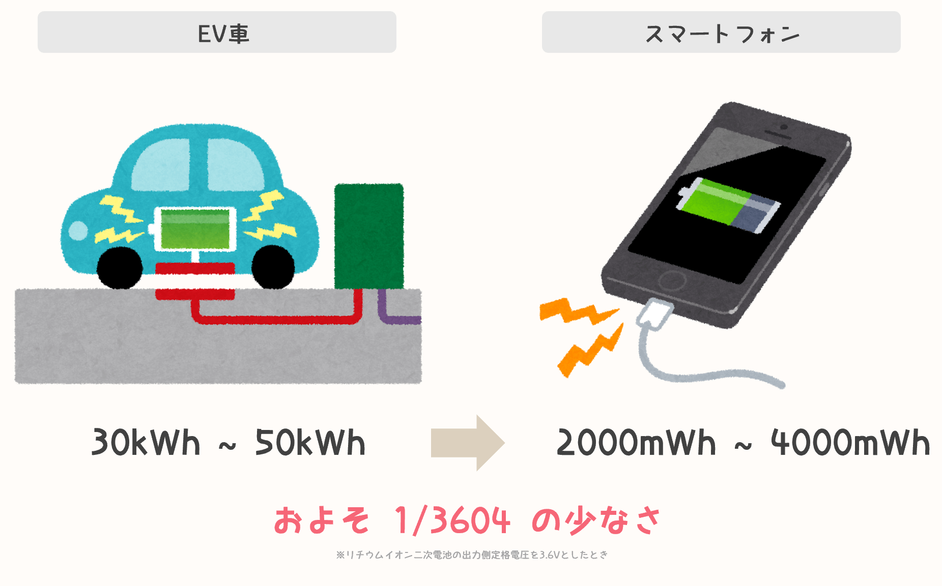 ev-car-and-smartphont-battery-size-compare