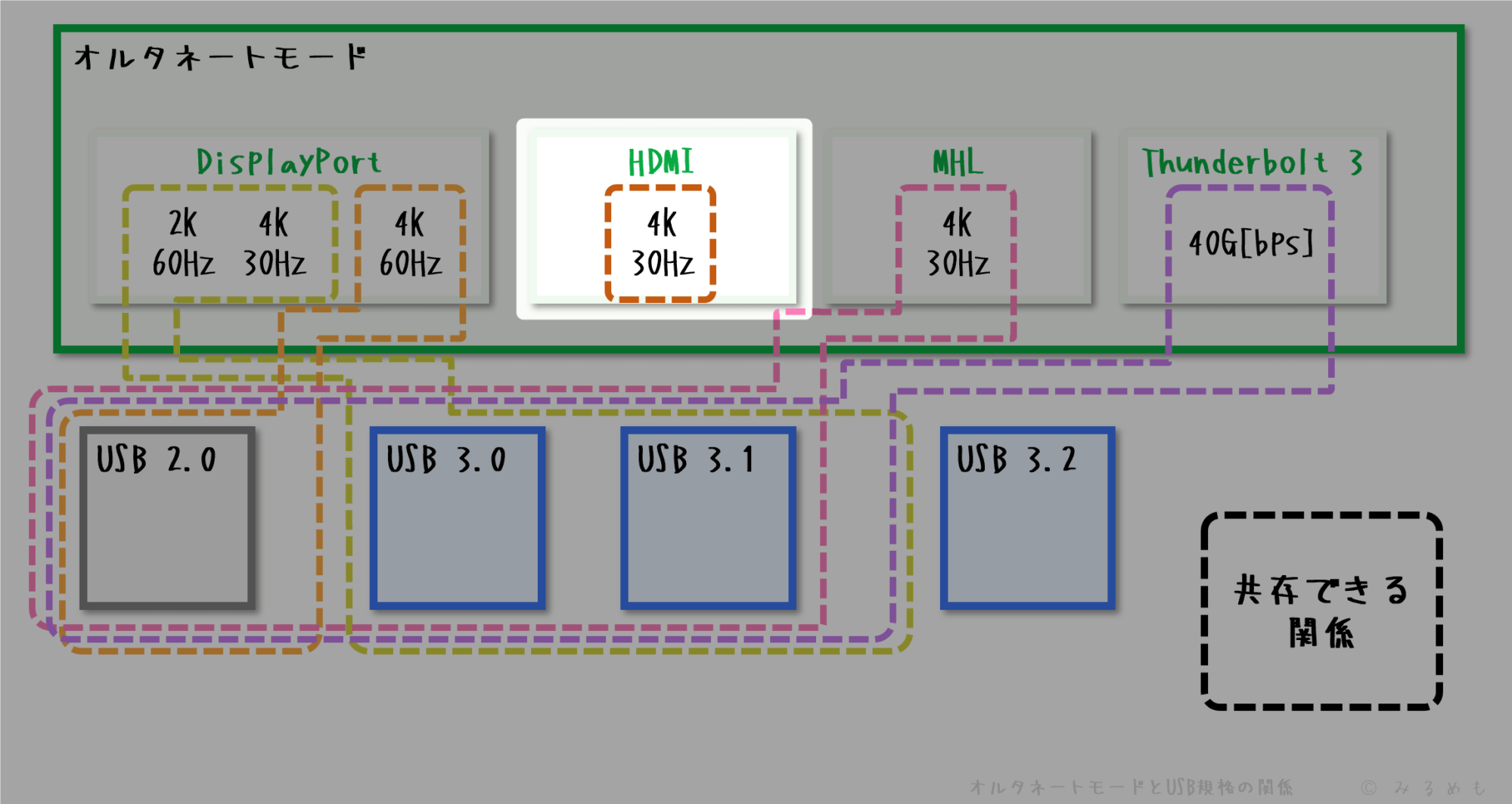 hdmi-is-not-connect-usb-by-alternate-mode