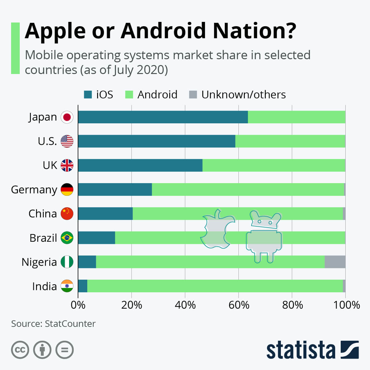 iphone-and-market-share-nations-from-statista