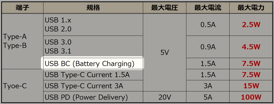 usb-battery-charging-from-usb-electric-power-by-version