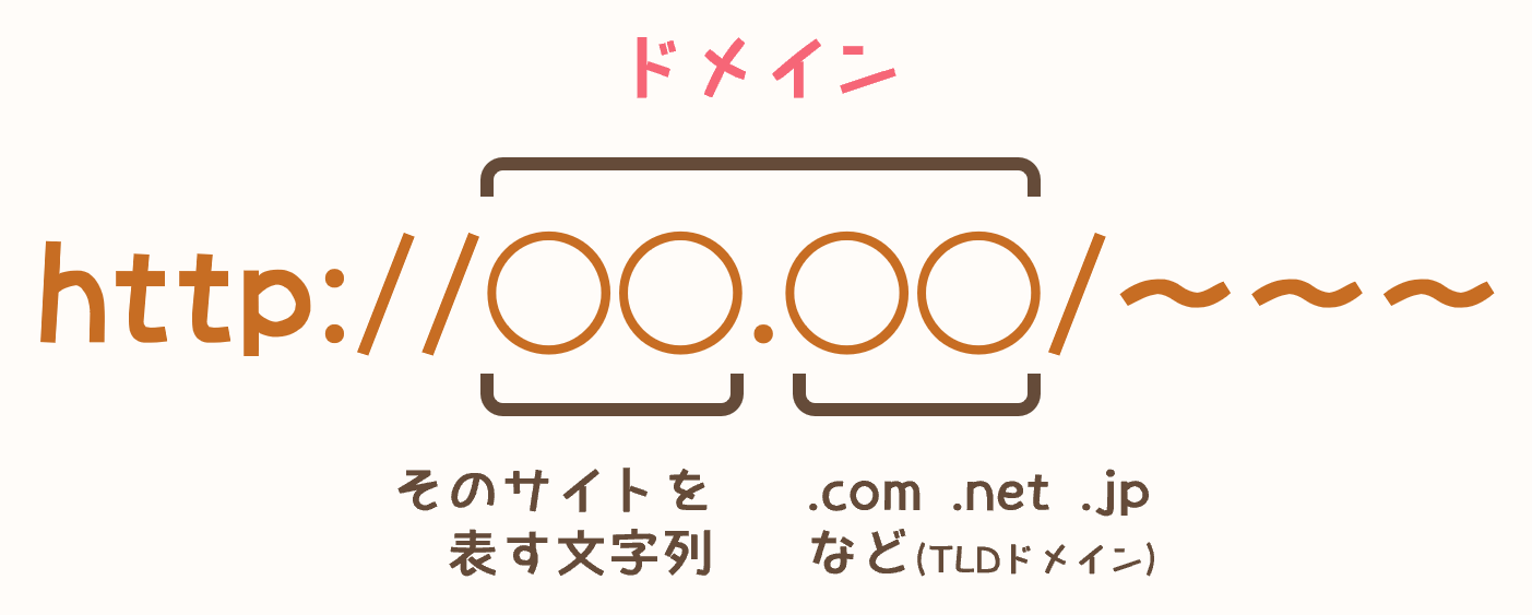 what-about-domain
